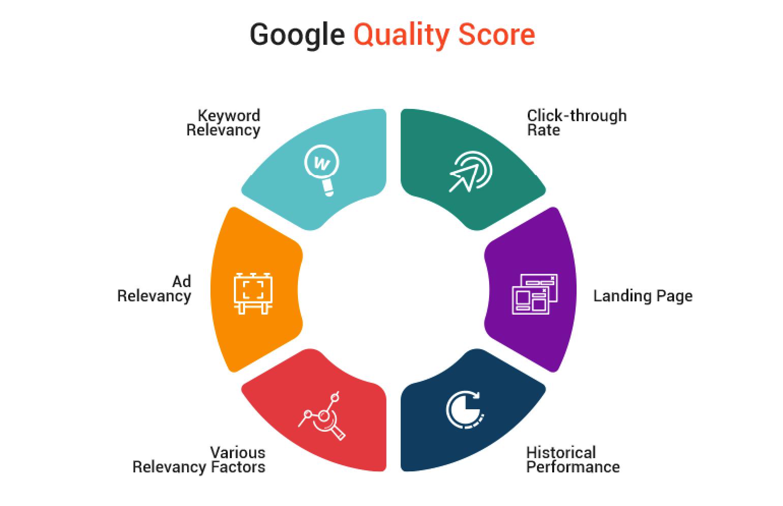 cách tăng điểm chất lượng google adwords