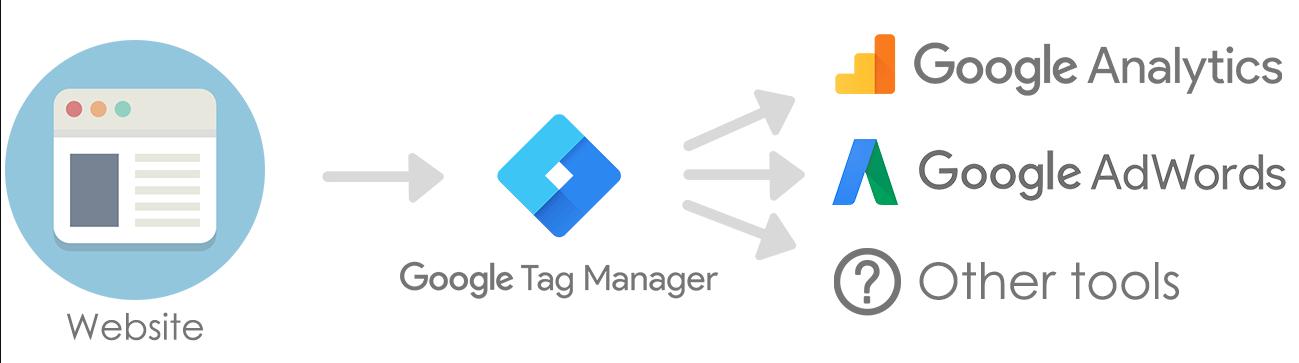 gắn mã chuyển đổi website thông qua google tagmanager