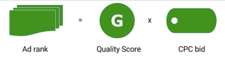 công thức tính ad rank của google ads