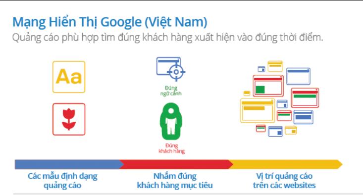 mạng hiển thị google display network
