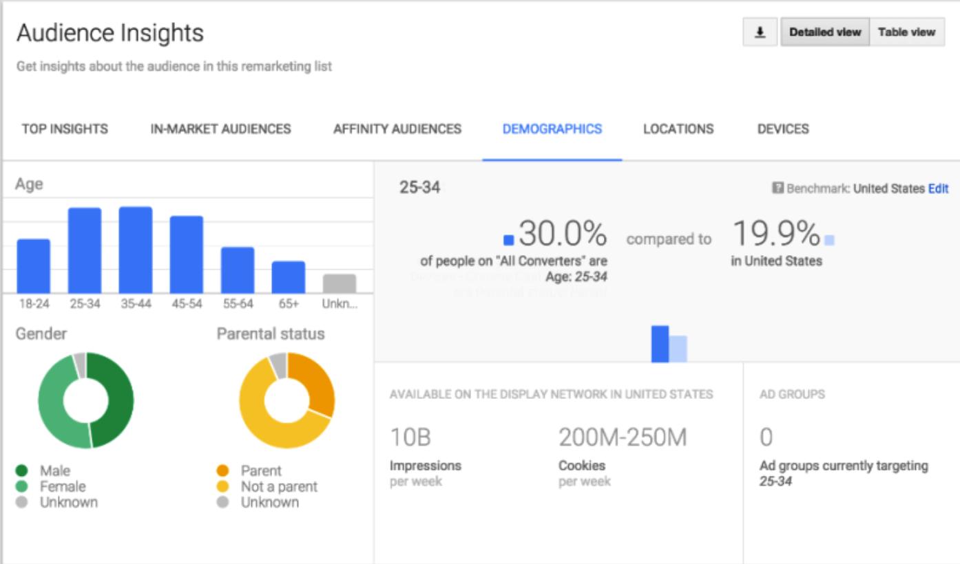Dựa trên Audience Insight và Google Analytics