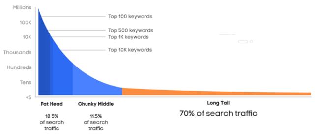 cách xử lý từ khóa có khối lượng tìm kiếm thấp như thế nào tốt nhất trong google adwords