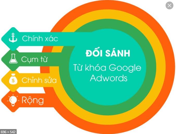 đối sánh từ khóa google adwords