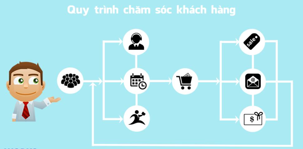 cham soc khach hang sau mua nhu the nao cho tot